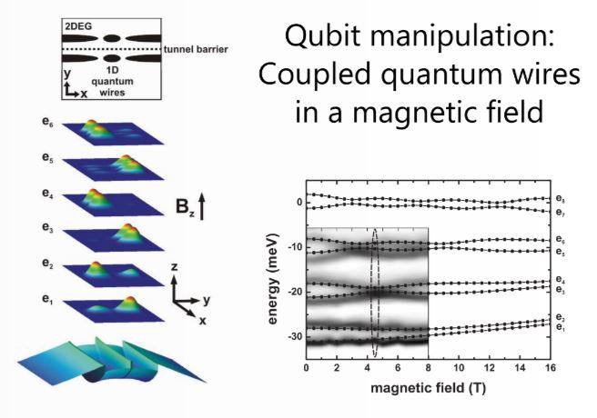 Qubit manipulation