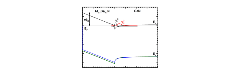 Band structure of an AlGaN/GaN FET